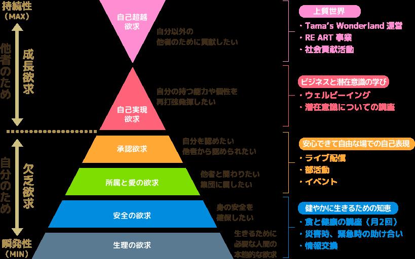 マズローの欲求5段階説